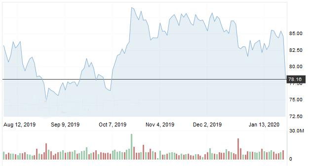 Caída en las acciones de Ericsson en Europa. Investing.