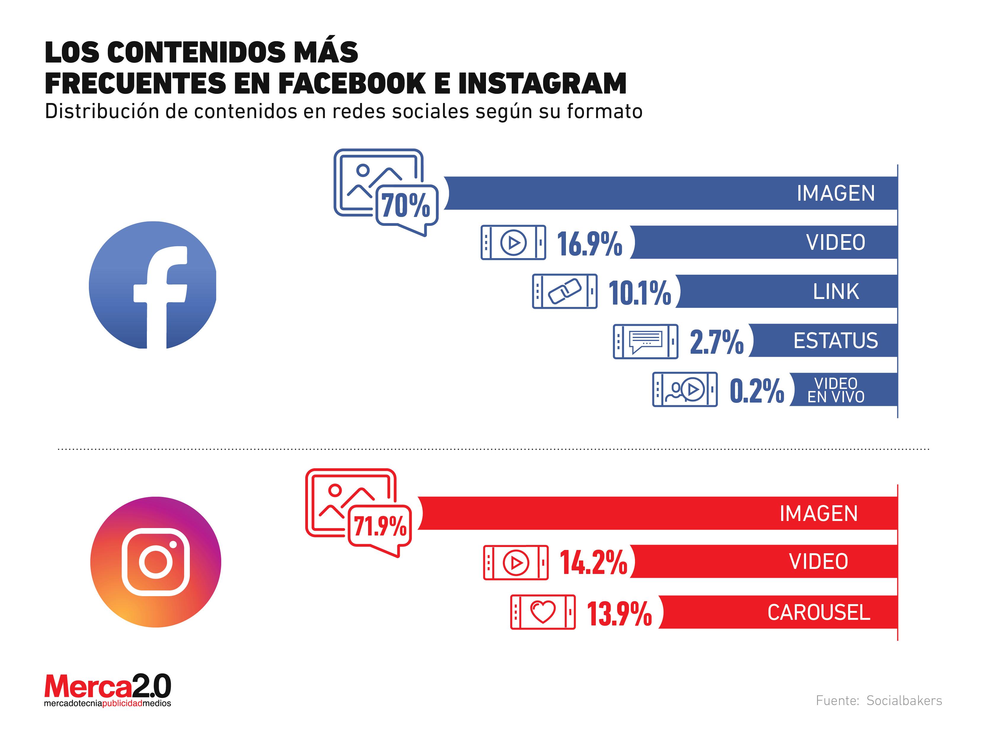 ¿Qué formatos de contenido son los más populares en Facebook e Instagram?