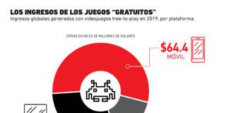"""¿Cuánto dinero generan los juegos """"gratuitos""""?"""