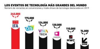 ¿Cuáles son los principales eventos tecnológicos a nivel mundial?