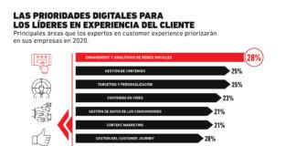 Los aspectos que necesitan atención para mejorar la experiencia del consumidor