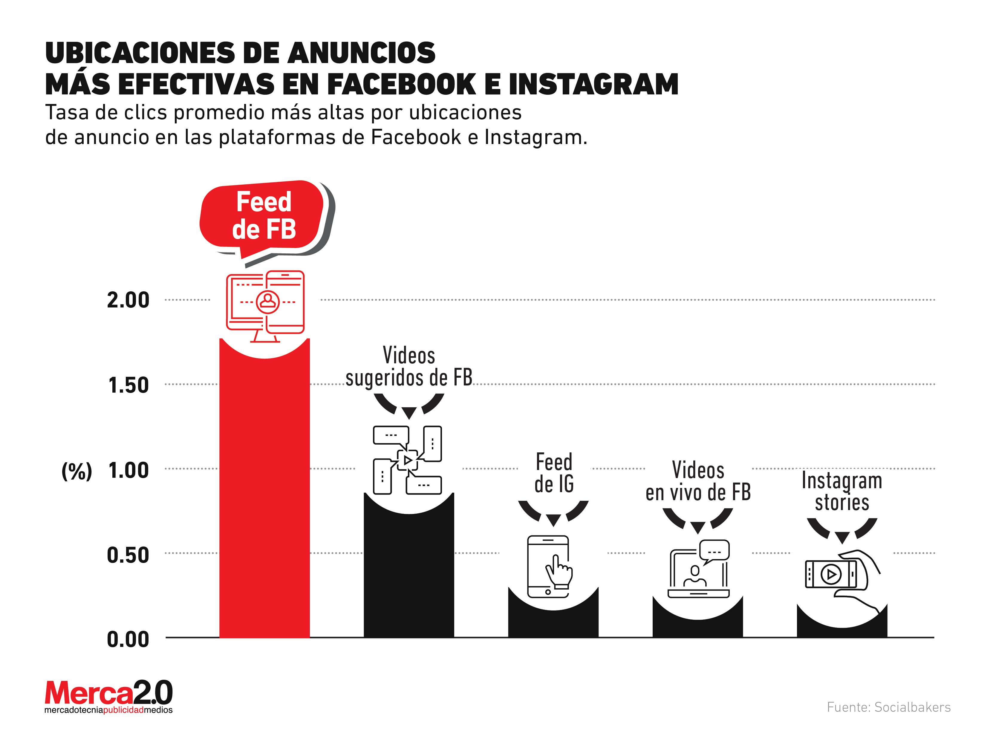 Estas son las ubicaciones de redes sociales a las que debes llevar tus anuncios para tener mejores resultados