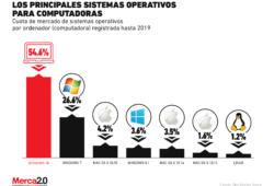 Los sistemas operativos más usados en las computadoras