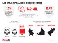 Las cifras más recientes del empleo en México