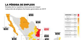 Estos son los estados donde ha disminuido el empleo formal