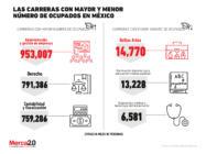 ¿Cuáles son las carreras con mayor y menor número de ocupados en México?
