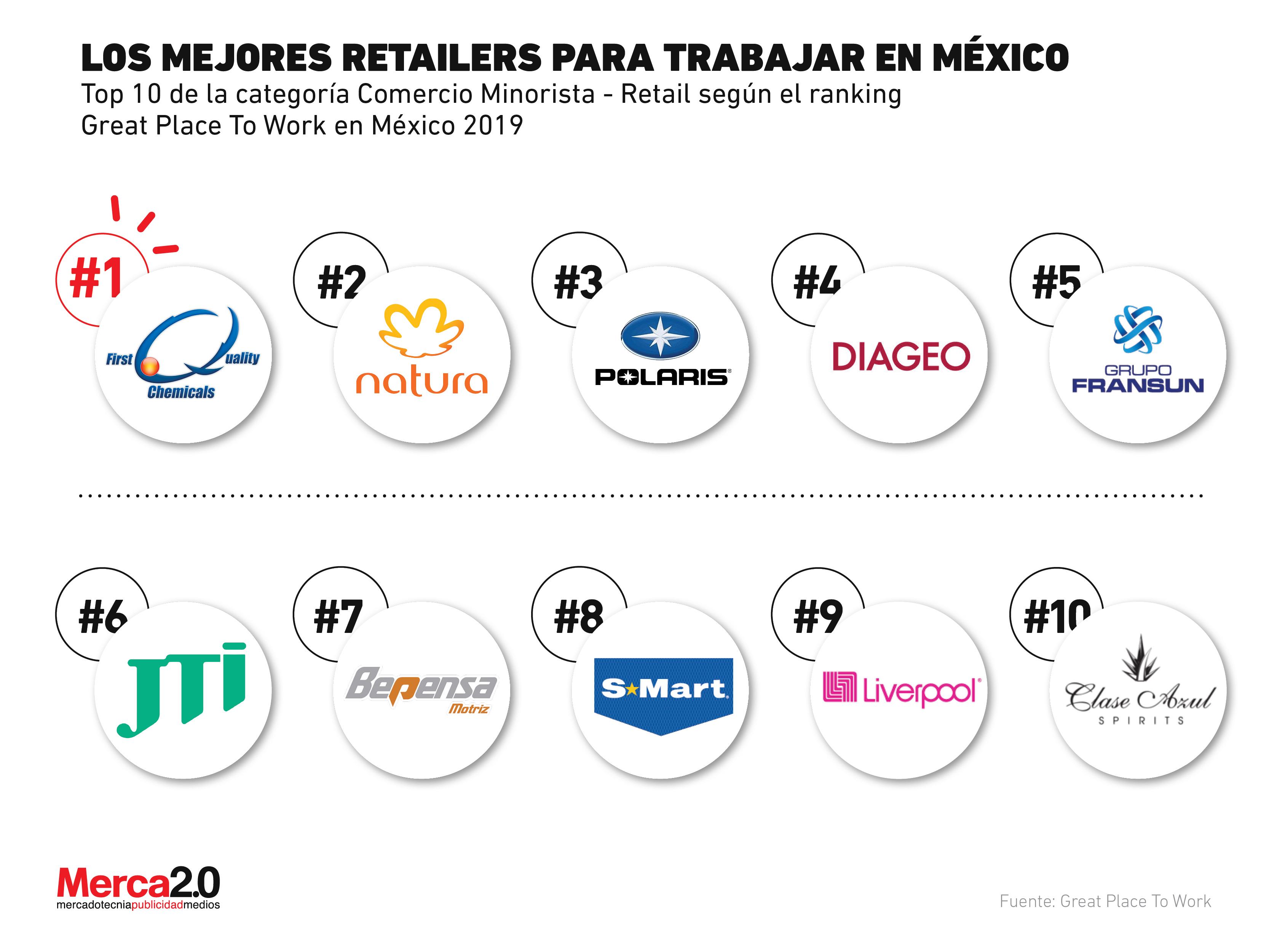 Las mejores empresas del retail para trabajar en México