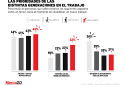 ¿Qué prioridades tienen las distintas generaciones en un nuevo puesto de trabajo?