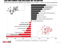 Los sectores económicos en los que faltan talentos profesionales