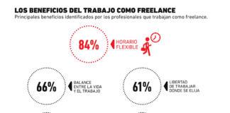 Gráfica del día: ¿Cuáles son los principales beneficios del trabajo como freelance?