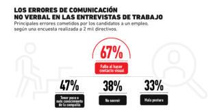 ¿Qué acciones de comunicación pueden arruinar tu entrevista de trabajo?