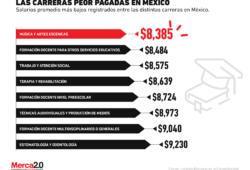 ¿Sabes cuáles son los empleos peor pagados en México?