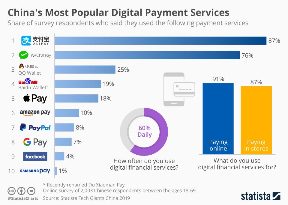 Los servicios de pago digital más populares de China. Statista.
