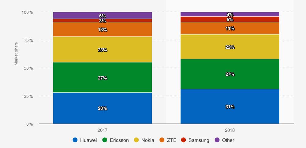 Variación de la Cuota de mercado de las empresas de infraestructura móvil de telecomunicaciones en todo el mundo de 2017 a 2018. Statista. IHS Markit.