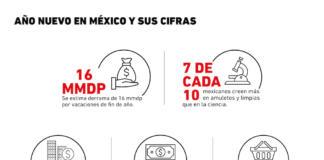 Cifras de la celebración de fin de año en México