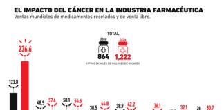 Las enfermedades que impulsan la industria farmacéutica
