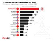 Las startups más importantes en 2020