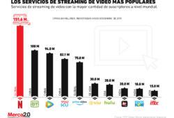 Gráfica del día: Las plataformas de streaming con más suscriptores a nivel mundial