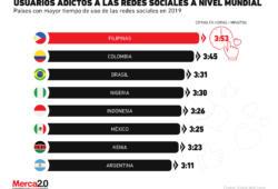 México se encuentra entre los países con adicción a las redes sociales
