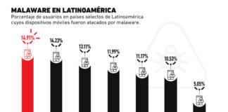 El malware en los smartphones de Latinoamérica