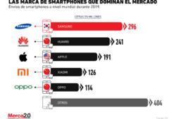 Estas son las marcas de smartphones que tuvieron mejores resultados en 2019