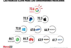Las marcas sin las que el consumidor mexicano no puede vivir
