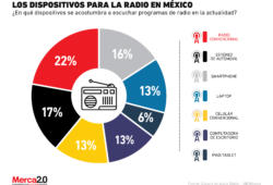 ¿Qué dispositivos usa el consumidor mexicano para escuchar la radio?