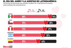 ¿Qué tan popular es el Día del Amor y la Amistad en Latinoamérica?