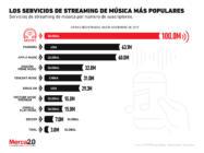 Así luce el panorama de las plataformas de streaming de música