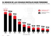 Las cámaras fotográficas siguen perdiendo relevancia para el consumidor