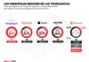 ¿De dónde provienen los ingresos de las principales firmas tecnológicas?