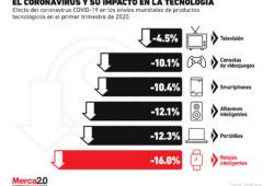 Así es como el coronavirus está impactando a las firmas tecnológicas
