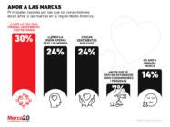 Las razones por las que los consumidores aman a una marca