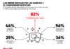 ¿Por qué los consumidores mexicanos siguen a las marcas en redes sociales?