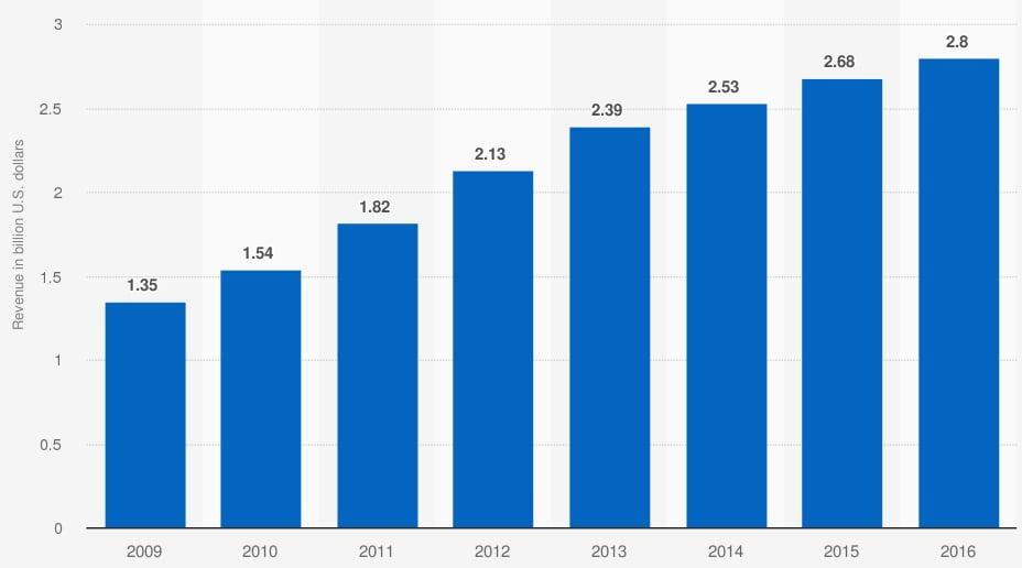 Ingresos de Panera Bread de 2009 a 2016 (en miles de millones de dólares). Statista.