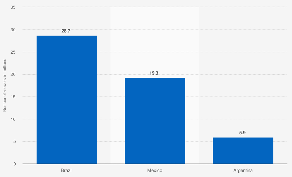 Número de televidentes de Netflix en países seleccionados de América Latina en 2019 (en millones)