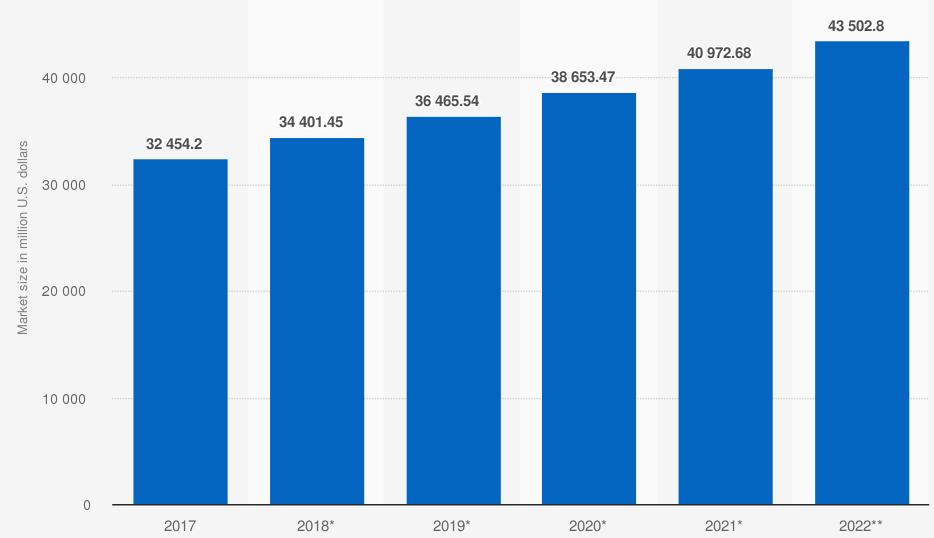 Tamaño del mercado de vestidos de novia en todo el mundo desde 2017 hasta 2022 (en millones de dólares). Statista.
