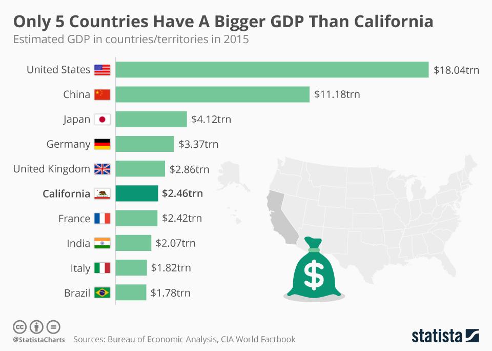 Hasta 2015, California era la sexta economía, pero ya en 2018 superó a el Reino Unido.