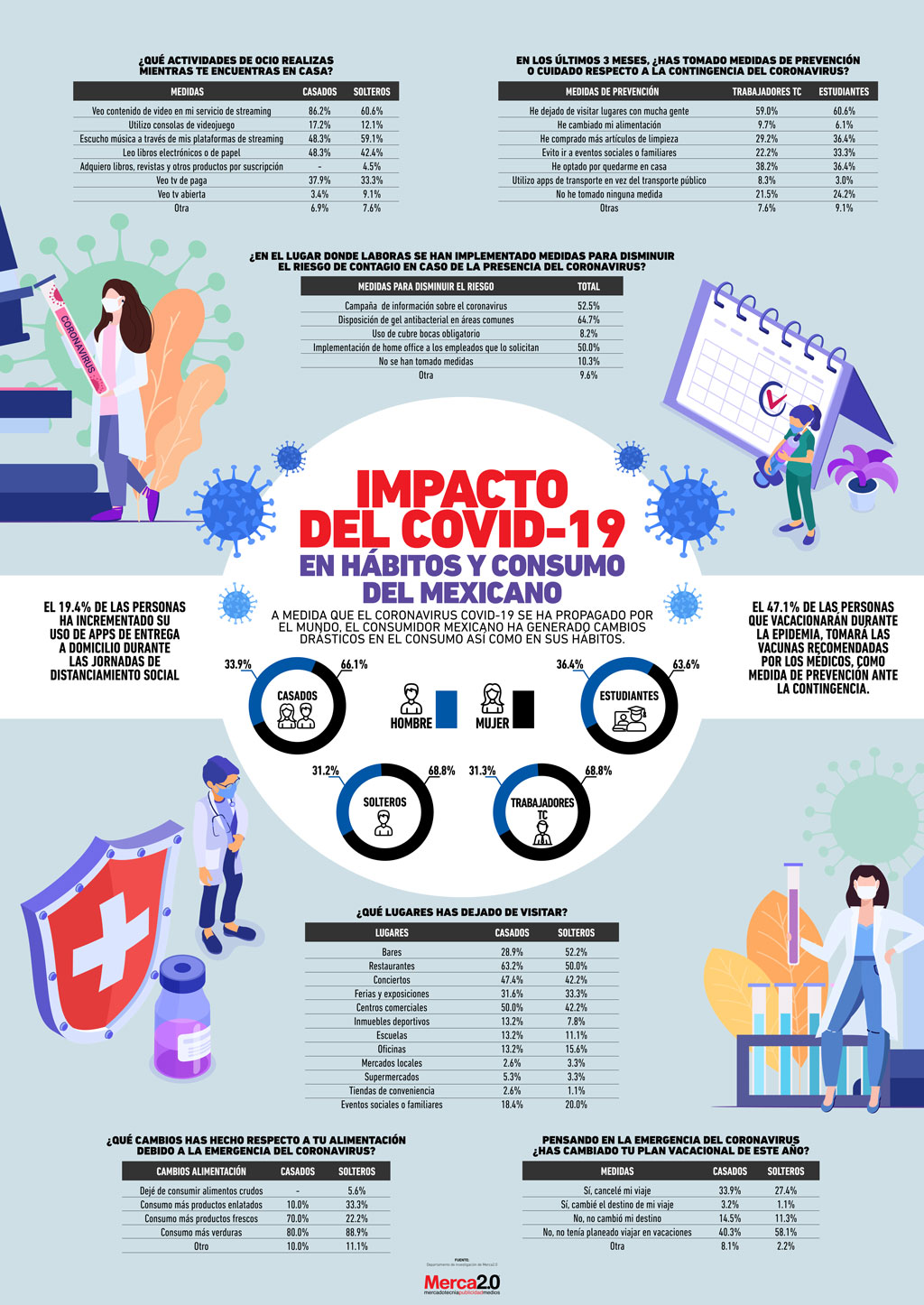 Así es como el coronavirus ha modificado los hábitos y el consumo de los mexicanos
