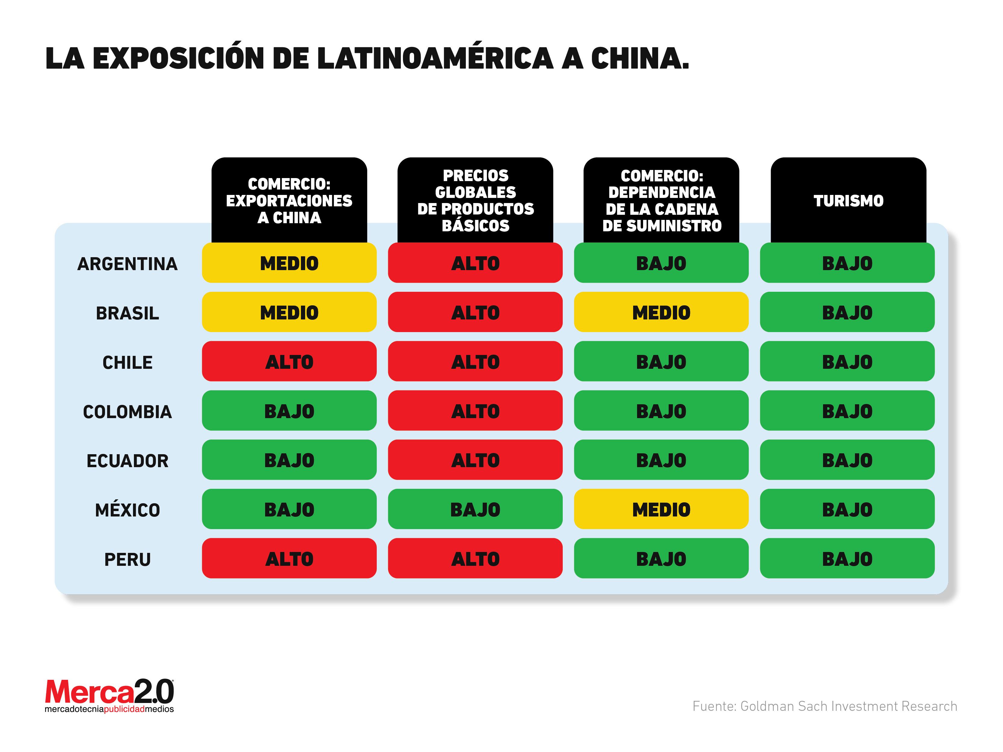 Las naciones que dependen de China