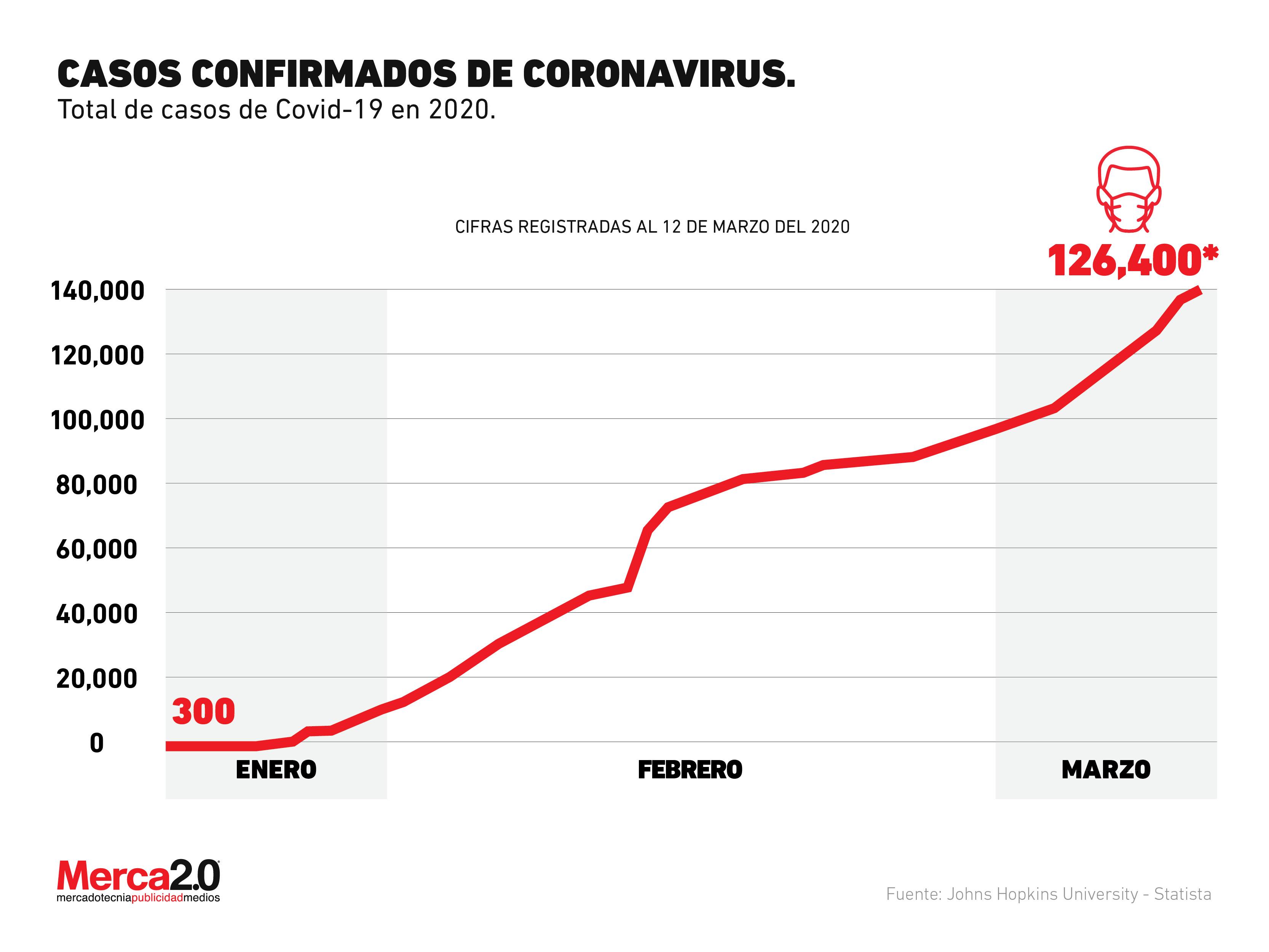 Número de casos de coronavirus Covid-19