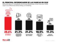 ¿Cuáles son los principales diferenciadores de las marcas en 2020?
