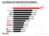 ¿Las consolas de videojuegos son cada vez menos populares?