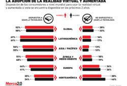 ¿La realidad virtual y aumentada serán aceptadas por los consumidores?