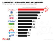 Las marcas latinoamericanas más valiosas en 2020