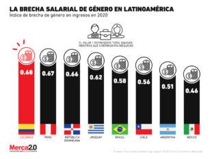 México es el país con la mayor brecha salarial de Latinoamérica