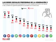 ¿Qué redes sociales usa la Generación X?