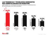 ¿Qué tendencias y tecnologías están sobrevaloradas para los mercadólogos?
