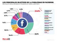 ¿Cuáles son los principales objetivos de las campañas en Facebook que hacen las marcas?