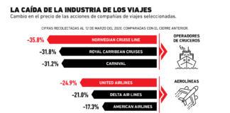 El impacto del coronavirus en la industria de los viajes